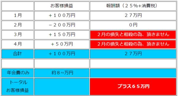 システムトレードオン・成功報酬.PNG